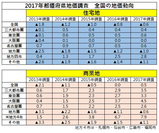 日本住宿或商業的需求拉抬不動產價格