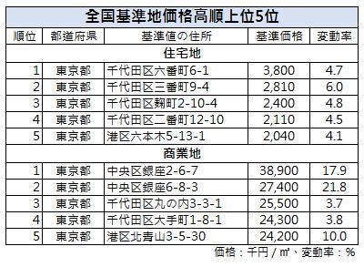 日本最貴地段東京