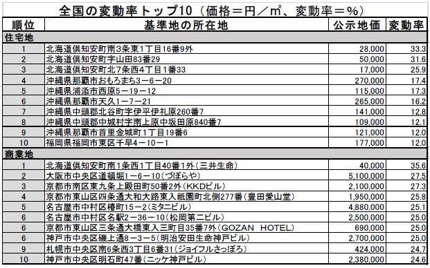 北海道ニセコ・沖縄などインバウンド需要