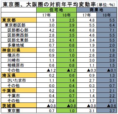 大阪圏の地価トップは心斎橋、上昇率1位は道頓堀